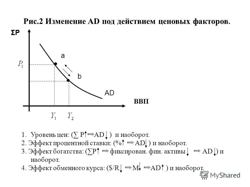 ΣPΣP Рис.2 Изменение AD под действием ценовых факторов. a b ВВП AD 1.Уровень цен: ( Р AD ) и наоборот. 2. Эффект процентной ставки: (% AD ) и наоборот. 3. Эффект богатства: (Р фиксирован. фин. активы AD ) и наоборот. 4. Эффект обменного курса: ($/R M