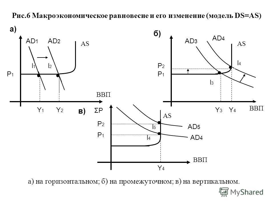 Рис.6 Макроэкономическое равновесие и его изменение (модель DS=AS) l1l1 l2l2 AD 1 AD 2 AD 3 AD 4 AD 5 AD 4 l3l3 l4l4 l4l4 l5l5 Y3Y3 Y1Y1 Y2Y2 Y4Y4 Y4Y4 ВВП AS P1P1 P1P1 P2P2 P1P1 P2P2 ΣP a) б)б) в) AS а) на горизонтальном; б) на промежуточном; в) на