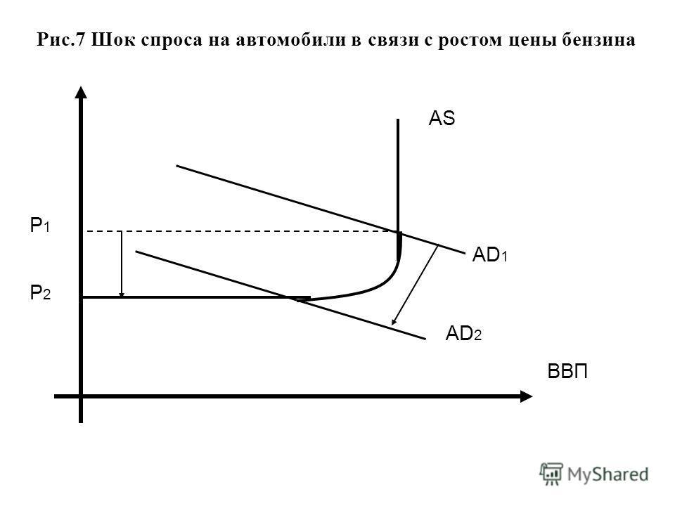 Рис.7 Шок спроса на автомобили в связи с ростом цены бензина AD 1 AD 2 P1P1 P2P2 AS ВВП