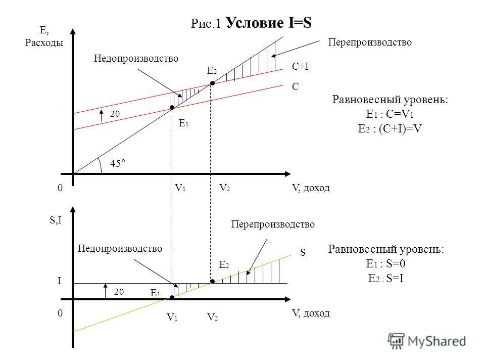 Е, Расходы 0 20 E1E1 E2E2 C C+I Недопроизводство Перепроизводство Равновесный уровень: E 1 : C=V 1 E 2 : (C+I)=V V, доход 45° V1V1 V2V2 V1V1 V2V2 E1E1 E2E2 20 0 S,I V, доход I Недопроизводство Перепроизводство S Равновесный уровень: E 1 : S=0 E 2 : S