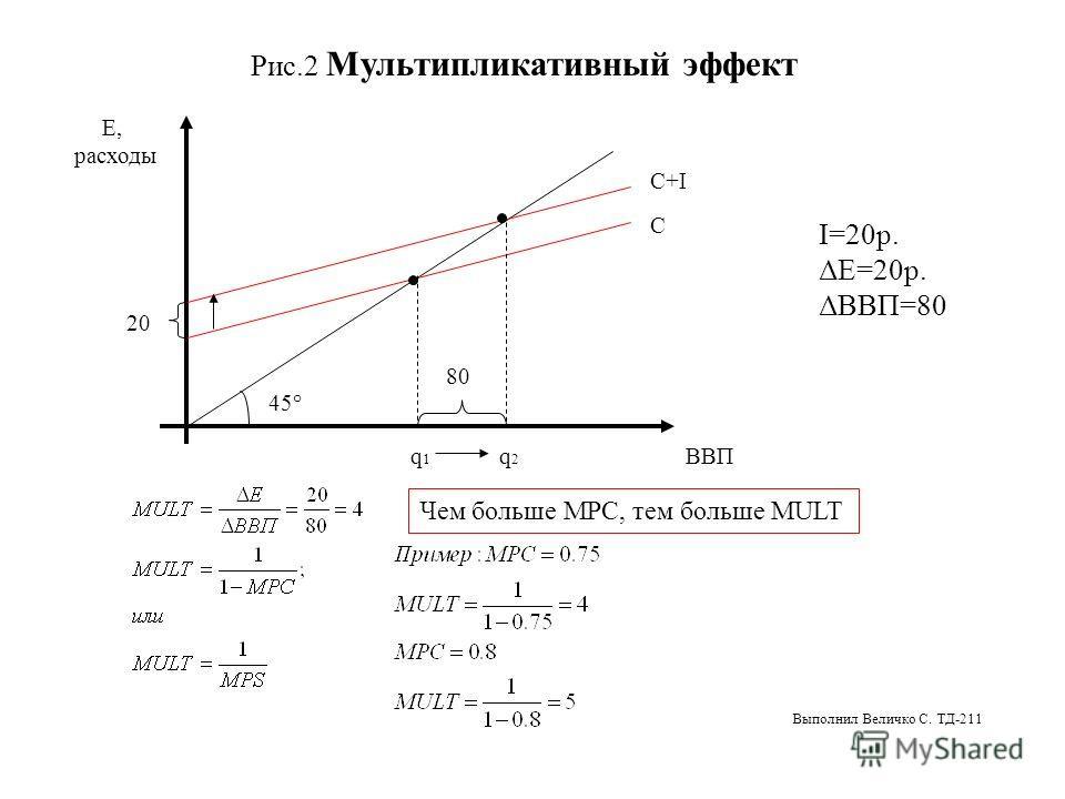 Рис.2 Мультипликативный эффект Е, расходы ВВП 20 80 q1q1 q2q2 C C+I 45° I=20р. ΔE=20р. ΔВВП=80 Чем больше MPC, тем больше MULT Выполнил Величко С. ТД-211