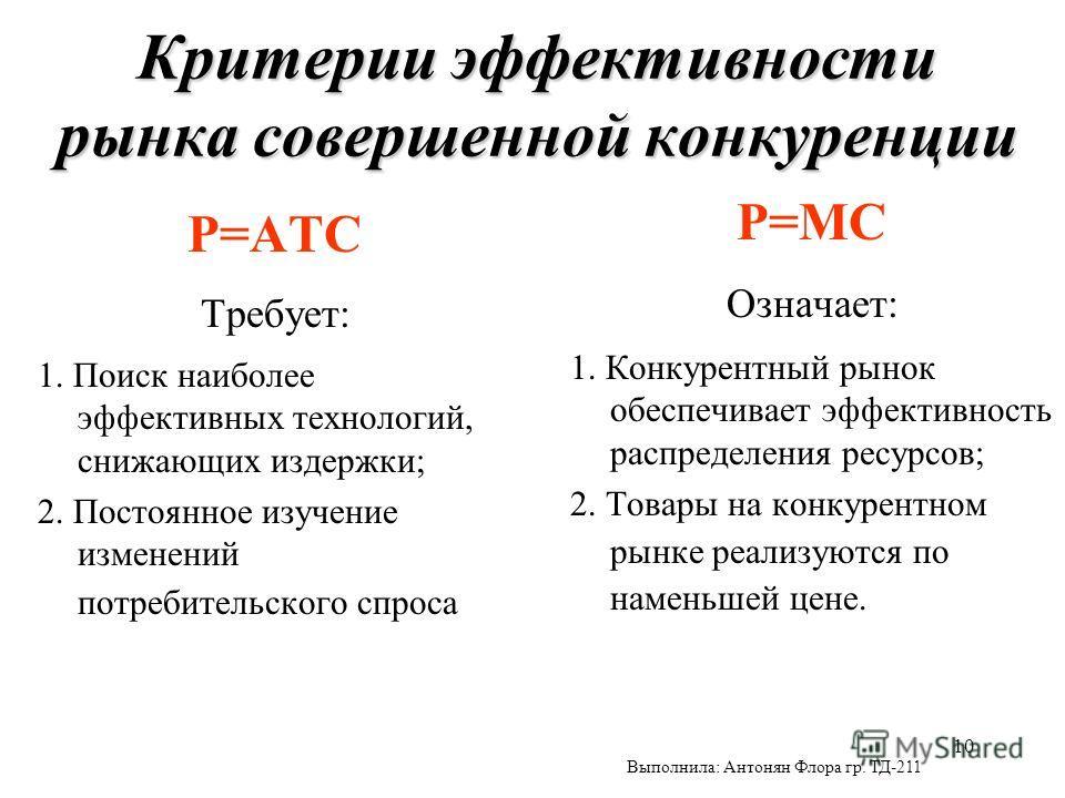 10 Критерии эффективности рынка совершенной конкуренции P=ATC Требует: 1. Поиск наиболее эффективных технологий, снижающих издержки; 2. Постоянное изучение изменений потребительского спроса P=MC Означает: 1. Конкурентный рынок обеспечивает эффективно
