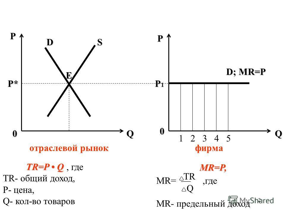 2 QQ P P 0 0 P* P1P1P1P1 SD E D; MR=P 12345 отраслевой рынокфирма TR=P Q TR=P Q, где TR- общий доход, P- цена, Q- кол-во товаров MR=P, MR=,где MR- предельный доход TR Q