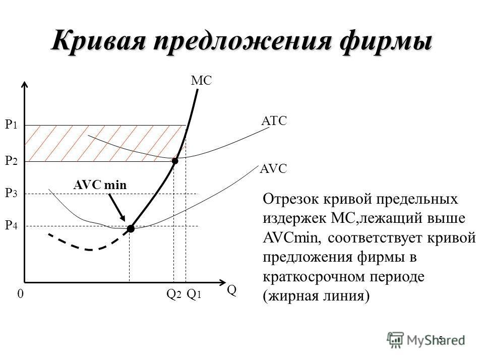 5 Кривая предложения фирмы Q P4P4 Q2Q2 Q1Q1 P2P2 P3P3 P1P1 AVC ATC MC 0 Отрезок кривой предельных издержек МС,лежащий выше AVCmin, соответствует кривой предложения фирмы в краткосрочном периоде (жирная линия) AVC min