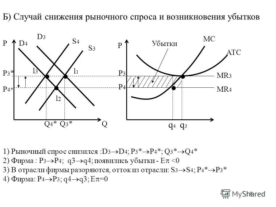 8 Б) Случай снижения рыночного спроса и возникновения убытков Р Q Р Р3Р3 Р4Р4 Р3*Р3* Р 4* Q3*Q3*Q4*Q4* S3S3 S4S4 D3D3 D4D4 l1l1 l2l2 l3l3 MC ATC MR 3 MR 4 q3q3 q4q4 1) Рыночный спрос снизился :D 3 D 4 ; P 3 * P 4 *; Q 3 * Q 4 * 2) Фирма : P 3 P 4 ; q
