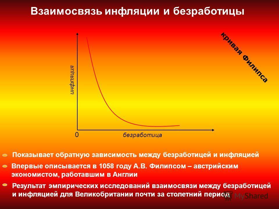 Взаимосвязь инфляции и безработицы 0 Показывает обратную зависимость между безработицей и инфляцией Впервые описывается в 1058 году А.В. Филипсом – австрийским экономистом, работавшим в Англии Результат эмпирических исследований взаимосвязи между без