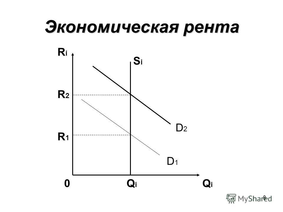 8 Экономическая рента SiSi QiQi QiQi 0 RiRi R1R1 R2R2 D2D2 D1D1