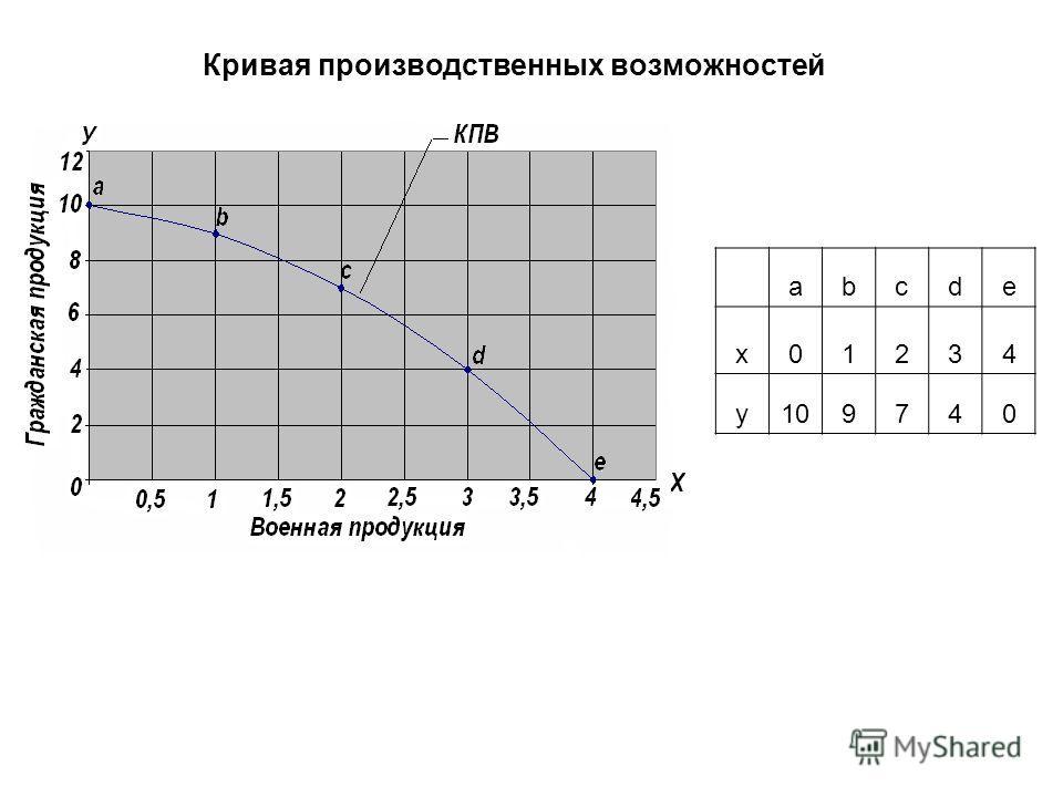 Кривая производственных возможностей abcde x01234 y109740 КПВ