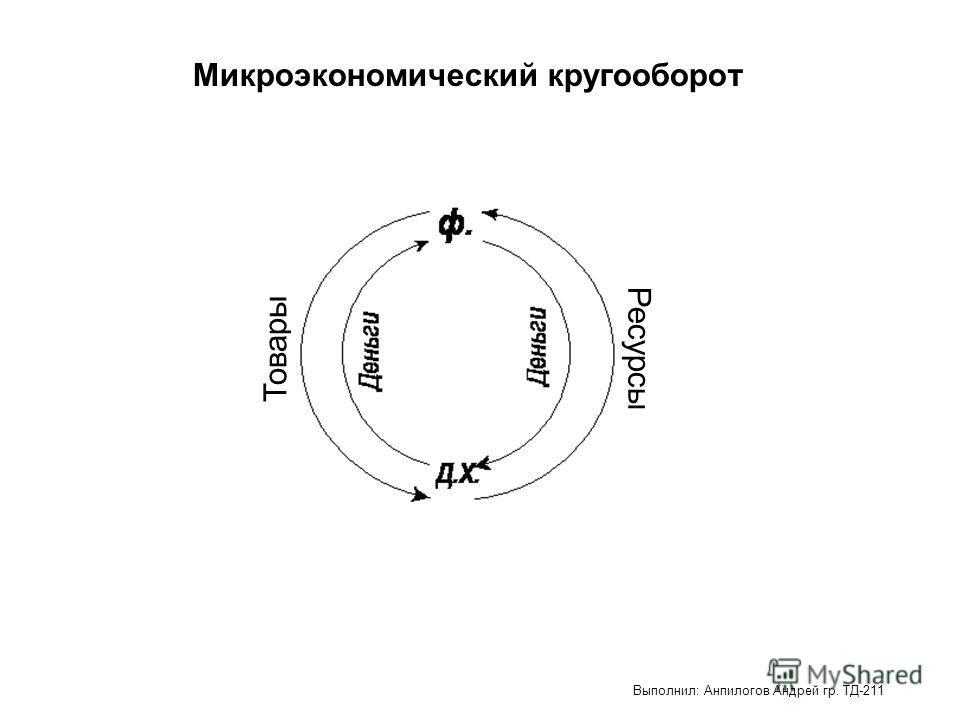 Микроэкономический кругооборот Товары Ресурсы Выполнил: Анпилогов Андрей гр. ТД-211