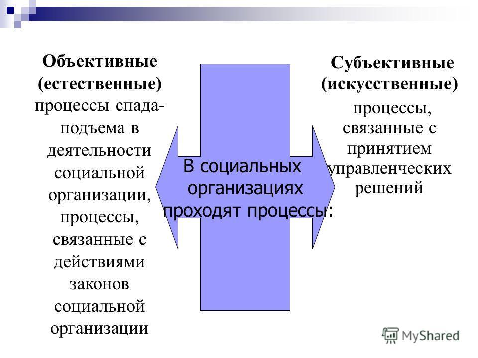 Субъективные (искусственные) процессы, связанные с принятием управленческих решений Объективные (естественные) процессы спада- подъема в деятельности социальной организации, процессы, связанные с действиями законов социальной организации В социальных