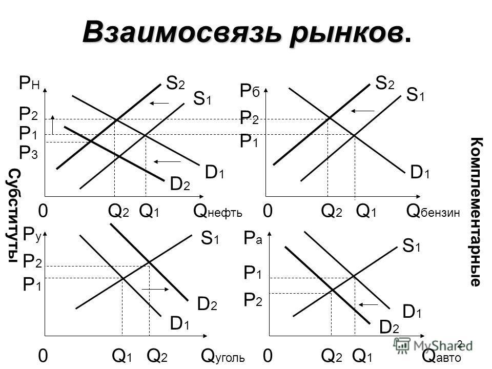 2 Взаимосвязь рынков Взаимосвязь рынков. S1S1 D1D1 D2D2 Q1Q1 Q2Q2 0Q авто PaPa S1S1 D2D2 D1D1 Q уголь Q1Q1 0 P1P1 PyPy 0Q2Q2 Q1Q1 Q нефть D2D2 D1D1 S2S2 S1S1 PHPH P2P2 P1P1 P3P3 PбPб P2P2 P1P1 0Q2Q2 Q1Q1 D1D1 S1S1 S2S2 Q бензин Субституты Комплемента