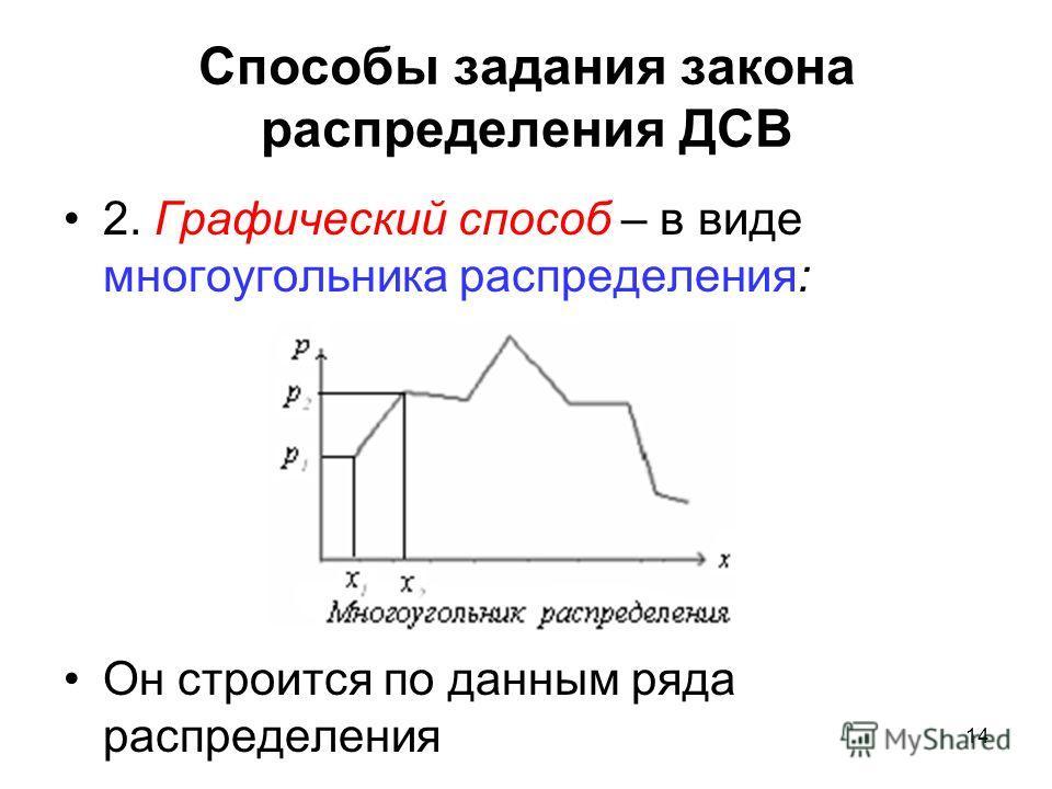 Способы задания закона распределения ДСВ 2. Графический способ – в виде многоугольника распределения: Он строится по данным ряда распределения 14