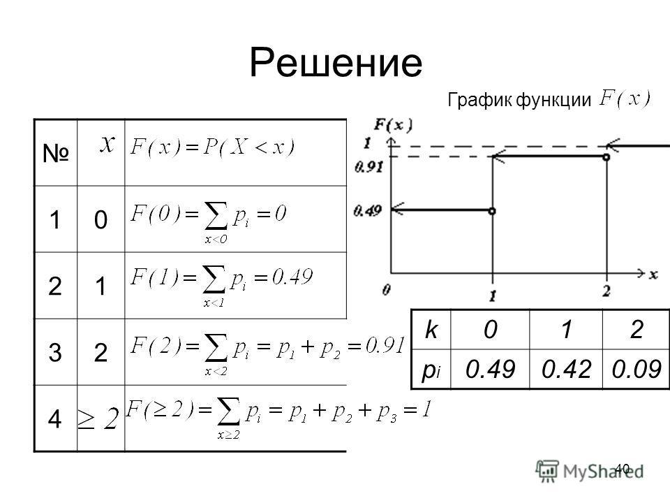 Решение 10 21 32 4 График функции k012 pipi 0.490.420.09 40