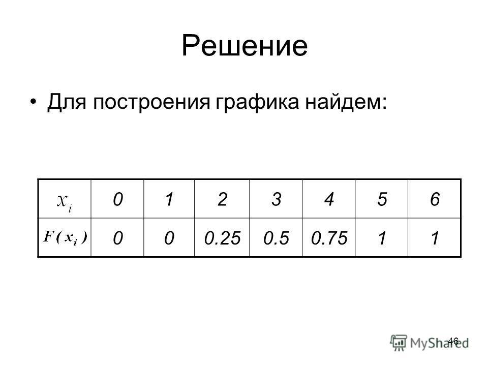 Решение Для построения графика найдем: 0123456 000.250.50.7511 46