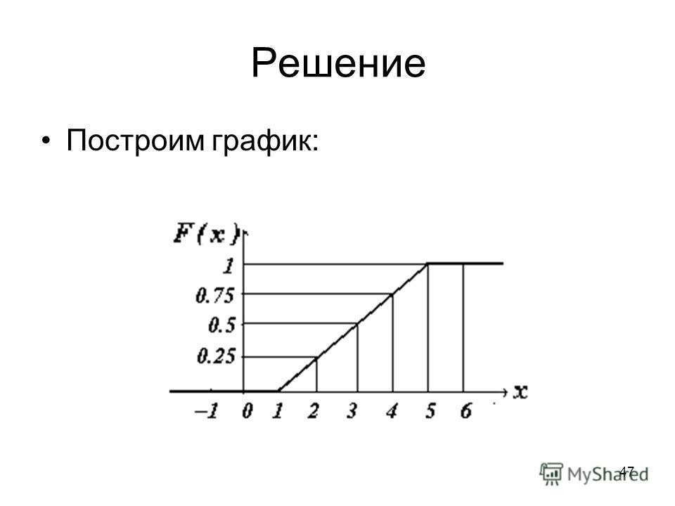 Построим график: Решение 47
