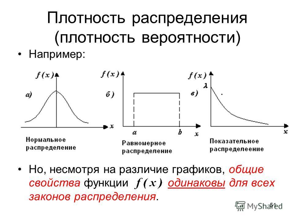 Плотность распределения (плотность вероятности) Например: Но, несмотря на различие графиков, общие свойства функции одинаковы для всех законов распределения. 51