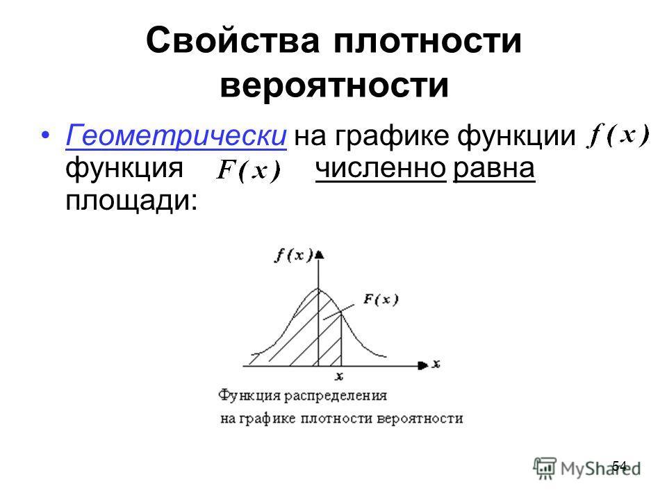 Свойства плотности вероятности Геометрически на графике функции функция численно равна площади: 54