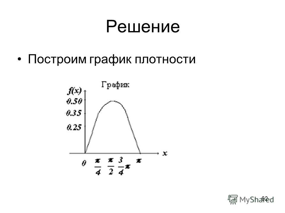 Решение Построим график плотности 62