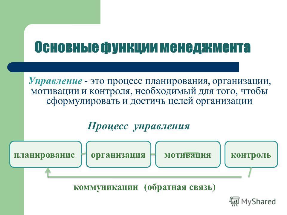 Основные функции менеджмента Управление - это процесс планирования, организации, мотивации и контроля, необходимый для того, чтобы сформулировать и достичь целей организации планированиеорганизациямотивацияконтроль Процесс управления коммуникации (об