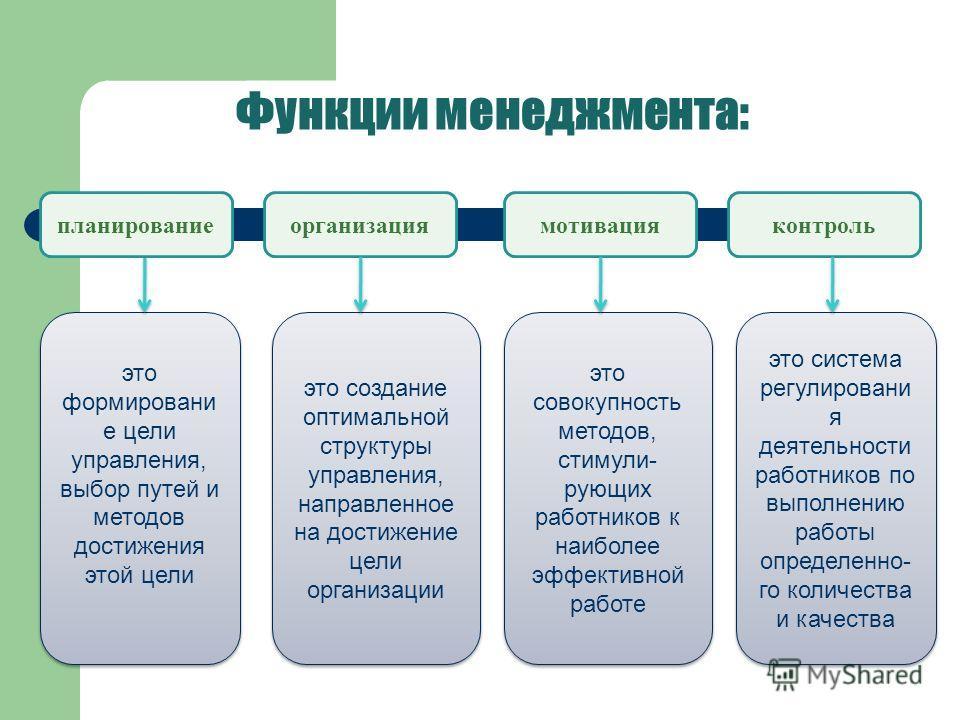 Функции менеджмента: организациямотивацияконтроль это формировани е цели управления, выбор путей и методов достижения этой цели планирование это создание оптимальной структуры управления, направленное на достижение цели организации это совокупность м