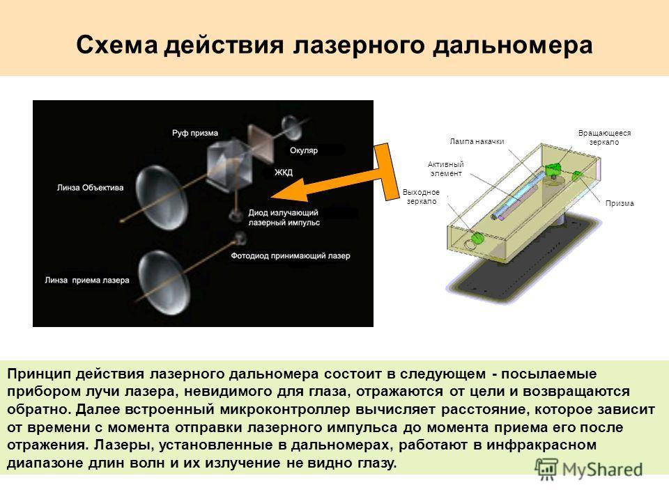 Схема действия лазерного