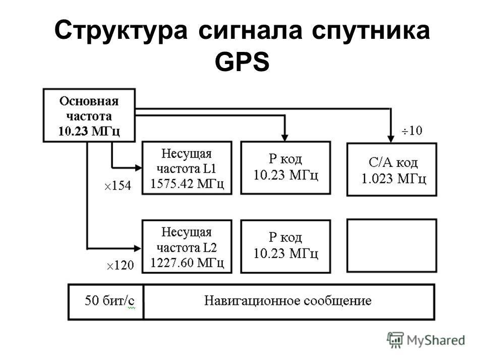 Структура сигнала спутника GPS