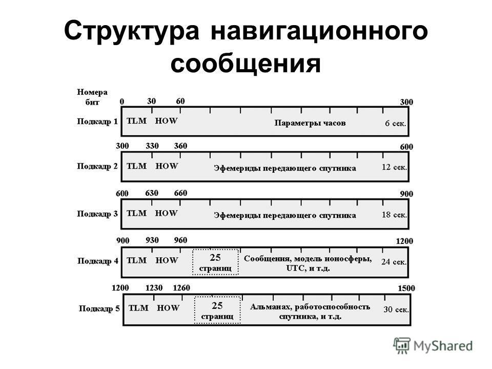 Структура навигационного сообщения