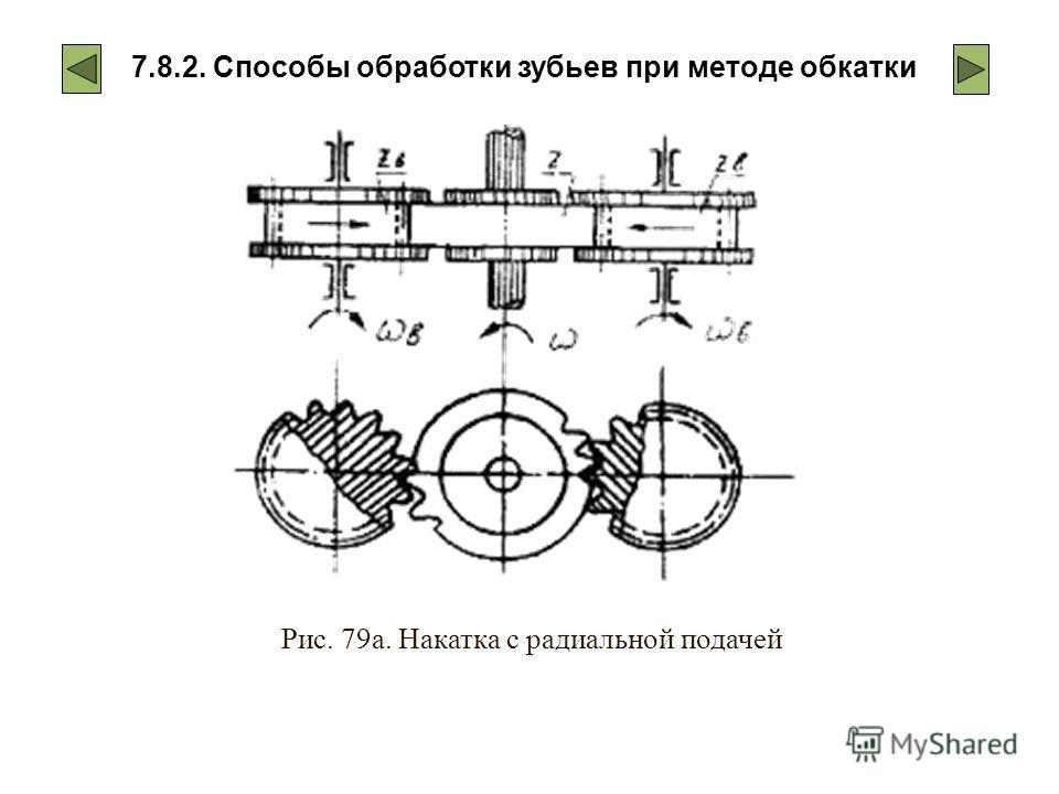 7.8.2. Способы обработки зубьев при методе обкатки Рис. 79а. Накатка с радиальной подачей