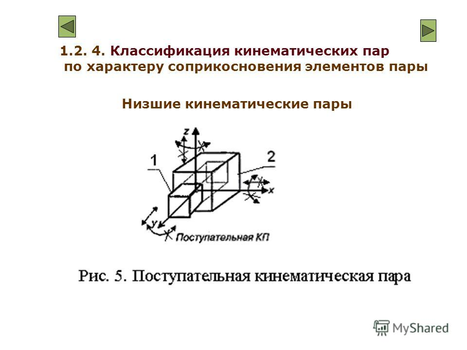 1.2. 4. Классификация кинематических пар по характеру соприкосновения элементов пары Низшие кинематические пары