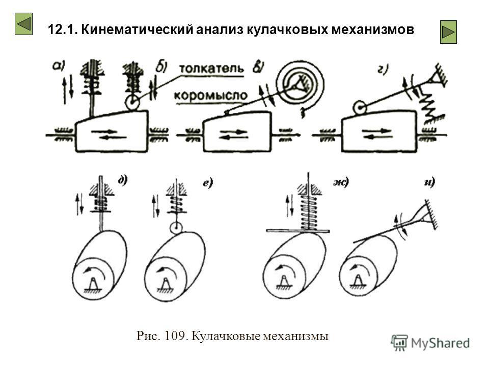 12.1. Кинематический анализ кулачковых механизмов Рис. 109. Кулачковые механизмы