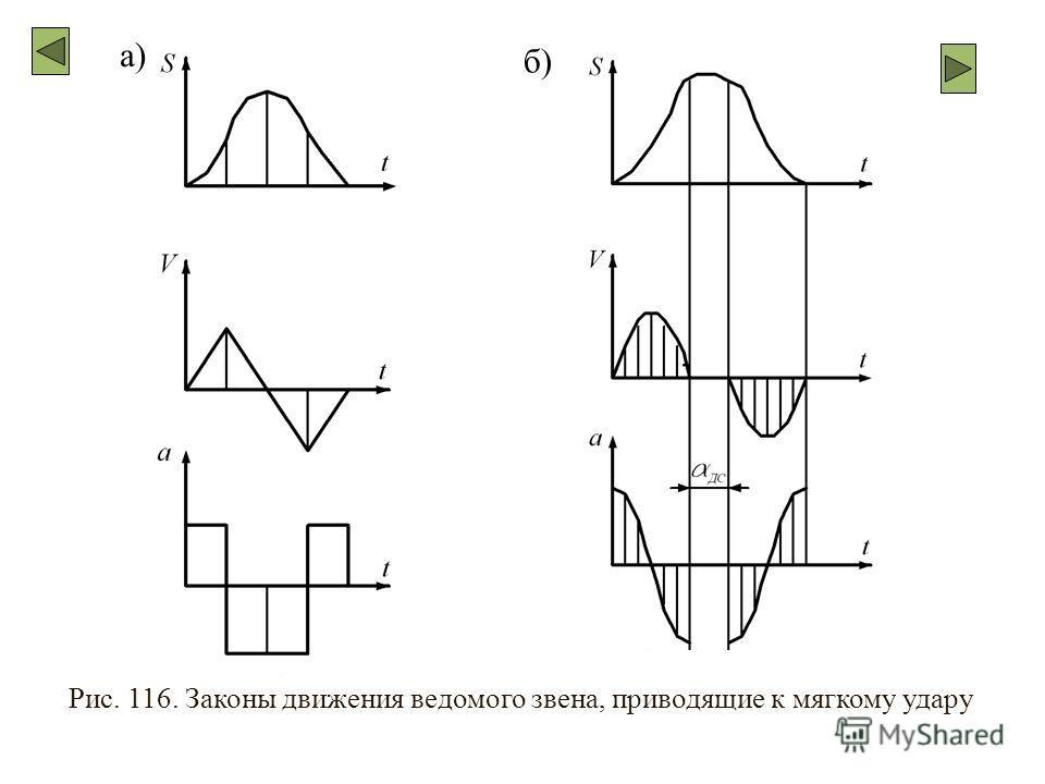 Рис. 116. Законы движения ведомого звена, приводящие к мягкому удару а) б)
