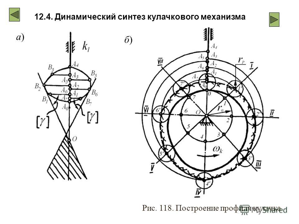 12.4. Динамический синтез кулачкового механизма Рис. 118. Построение профиля кулачка б)б) а)а)