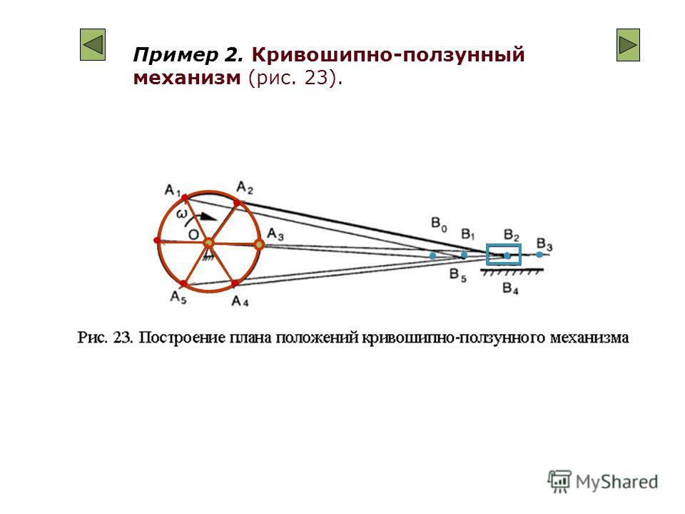 Пример 2. Кривошипно-ползунный механизм (рис. 23).