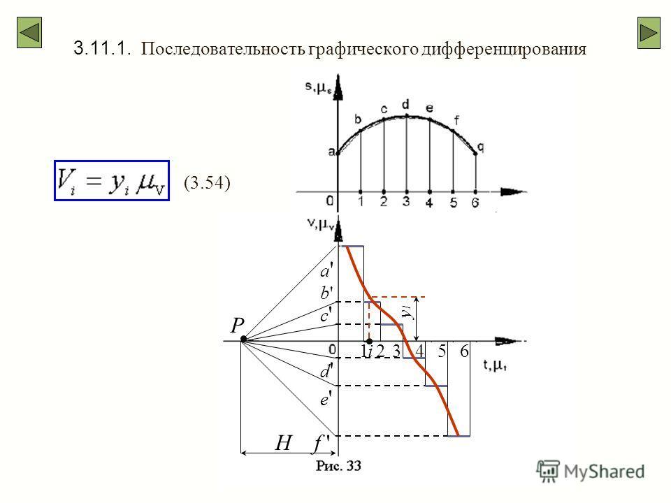 3.11.1. Последовательность графического дифференцирования H P a'a' b'b' c'c' d'd' e'e' f ' 123456i y1y1 (3.54)