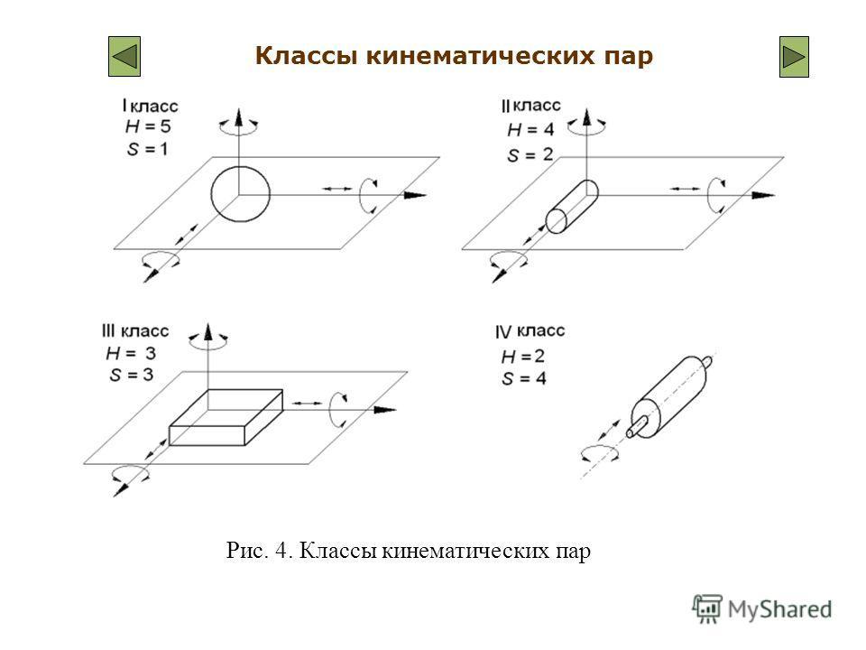 Классы кинематических пар Рис. 4. Классы кинематических пар