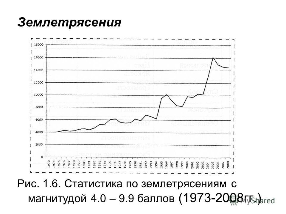 Землетрясения Рис. 1.6. Статистика по землетрясениям с магнитудой 4.0 – 9.9 баллов (1973-2008гг.)