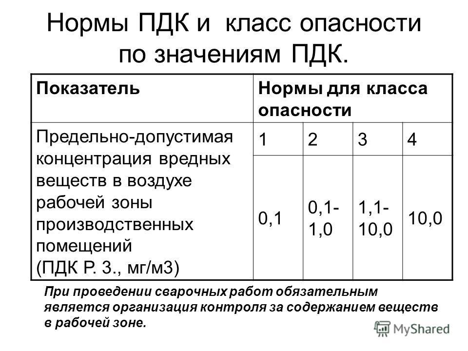 Нормы ПДК и класс опасности по значениям ПДК. ПоказательНормы для класса опасности Предельно-допустимая концентрация вредных веществ в воздухе рабочей зоны производственных помещений (ПДК Р. 3., мг/м3) 1234 0,1 0,1- 1,0 1,1- 10,0 10,0 При проведении