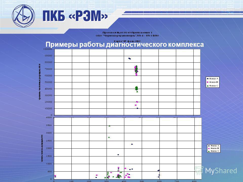 Примеры работы диагностического комплекса