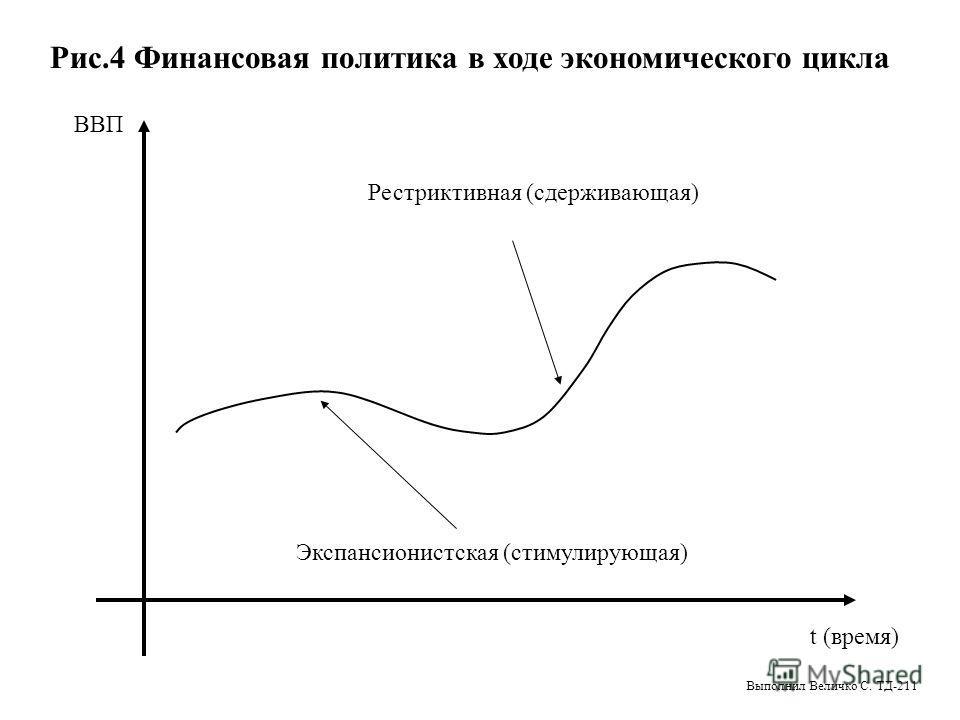 Рис.4 Финансовая политика в ходе экономического цикла Рестриктивная (сдерживающая) Экспансионистская (стимулирующая) ВВП t (время) Выполнил Величко С. ТД-211