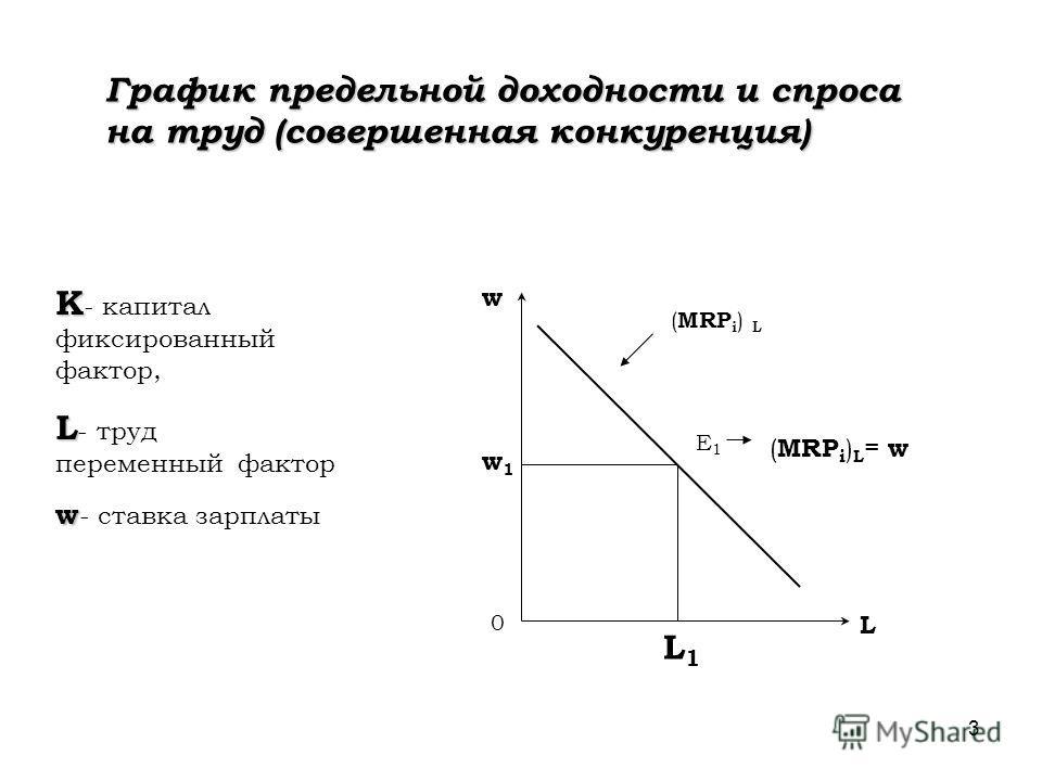 3 График предельной доходности и спроса на труд (совершенная конкуренция) w L 0 E1E1 ( MRP i ) L = w L1L1 w1w1 K K - капитал фиксированный фактор, L L - труд переменный фактор w w - ставка зарплаты ( MRP i ) L