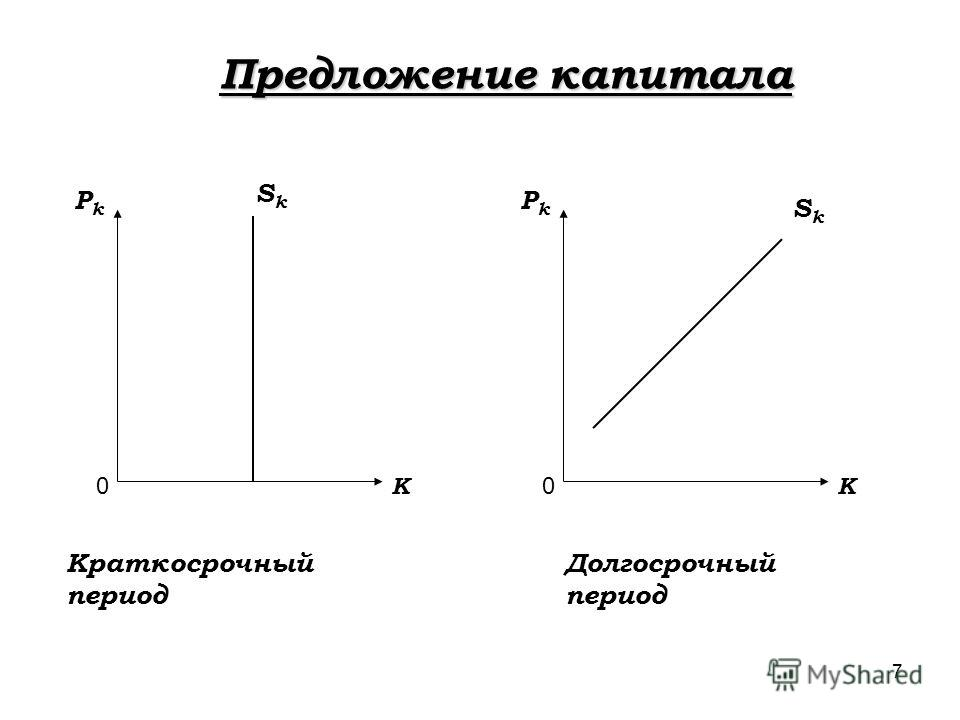 7 Предложение капитала PkPk K 0 PkPk K 0 SkSk SkSk Краткосрочный период Долгосрочный период