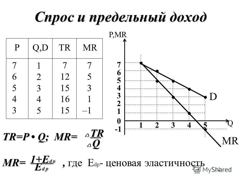 2 Спрос и предельный доход PQ,DTRMR 7654376543 1234512345 7 12 15 16 15 7 5 3 1 –1 0 Q P,MR 76543217654321 1 2 3 4 5 D MR TR=P Q; MR= TR=P Q; MR= MR=, MR=, где E dp - ценовая эластичность TR TR Q Q 1+E d p E d p