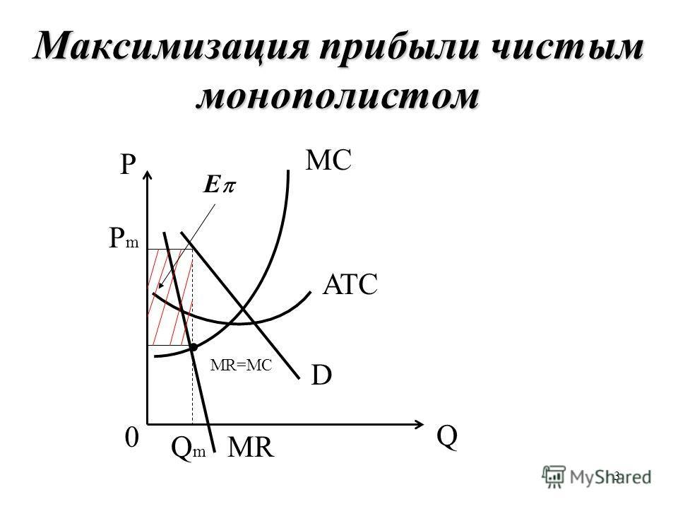3 Максимизация прибыли чистым монополистом Q P 0 D MRQmQm ATC MC PmPm E MR=MC