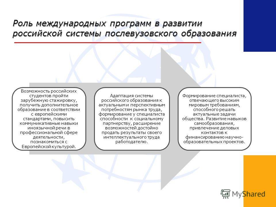 Роль международных программ в развитии российской системы послевузовского образования Возможность российских студентов пройти зарубежную стажировку, получить дополнительное образование в соответствии с европейскими стандартами, повысить коммуникативн