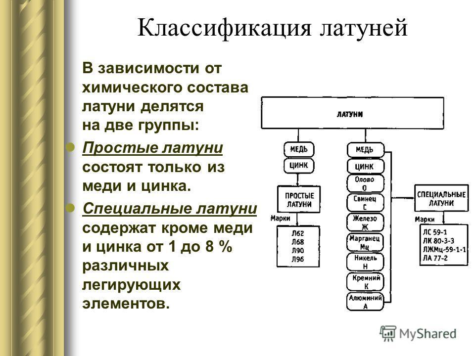 Классификация латуней В зависимости от химического состава латуни делятся на две группы: Простые латуни состоят только из меди и цинка. Специальные латуни содержат кроме меди и цинка от 1 до 8 % различных легирующих элементов.