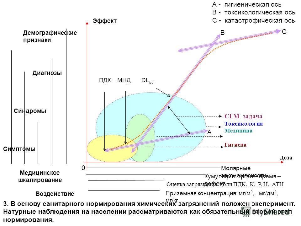 B C A 0 Симптомы Эффект Доза Молярные закономерности Кумуляция: орган – время -- дефект Оценка загрязнения: доли ПДК, К, Р, Н, АТН Приземная концентрация: мг/м 3, мг/дм 3, мг/кг ПДК МНД DL 50 СГМ задача Токсикология Медицина Гигиена Медицинское шкали