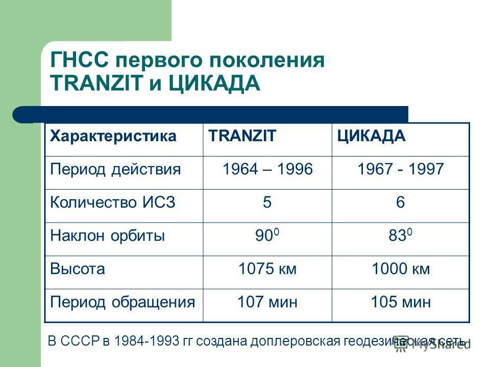 ГНСС первого поколения TRANZIT и ЦИКАДА ХарактеристикаTRANZITЦИКАДА Период действия1964 – 19961967 - 1997 Количество ИСЗ56 Наклон орбиты90 0 83 0 Высота1075 км1000 км Период обращения107 мин105 мин В СССР в 1984-1993 гг создана доплеровская геодезиче