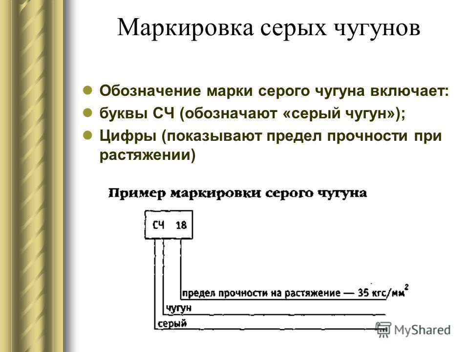 Маркировка серых чугунов Обозначение марки серого чугуна включает: буквы СЧ (обозначают «серый чугун»); Цифры (показывают предел прочности при растяжении)
