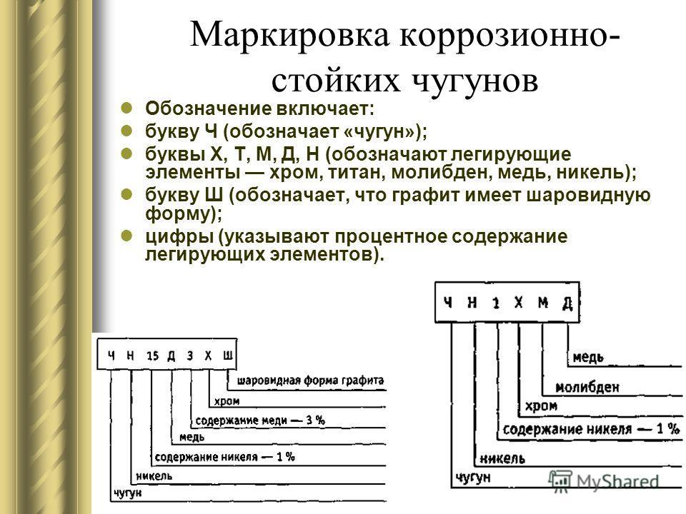 Маркировка коррозионно- стойких чугунов Обозначение включает: букву Ч (обозначает «чугун»); буквы X, Т, М, Д, Н (обозначают легирующие элементы хром, титан, молибден, медь, никель); букву Ш (обозначает, что графит имеет шаровидную форму); цифры (указ