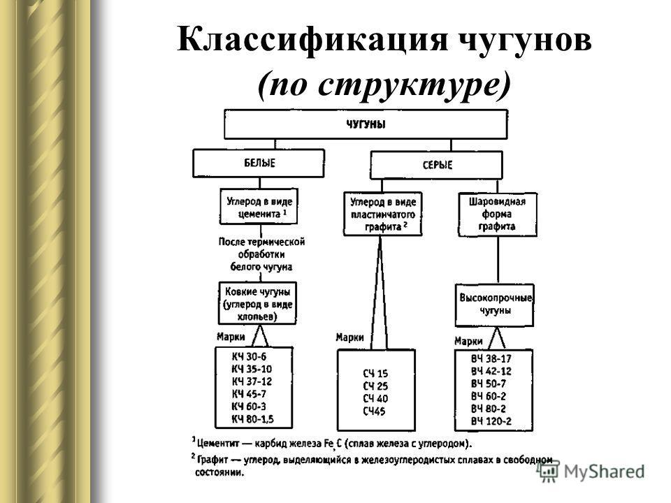 Классификация чугунов (по структуре)